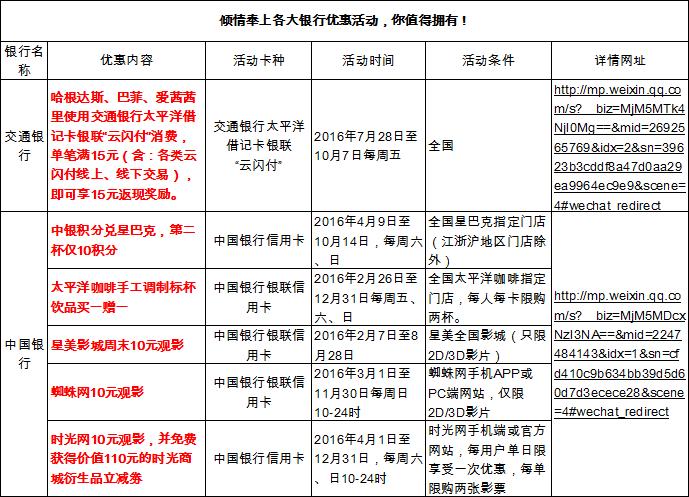 【福利贴】倾情奉上各大银行优惠活动,还有中青旅遨游...
